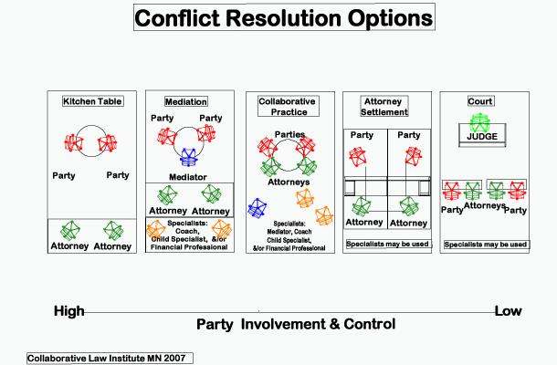Conflict-resolution-options